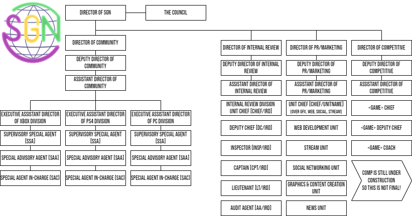 SGN Ranking Structure (Loosely derived from the FBI ranks)
